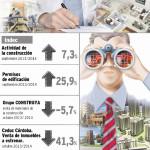 Colegio Profesional de Corredores Públicos Inmobiliarios de la Provincia de Córdoba (CPCPI) / Trimestre jul-ago-sep 2014, sin variaciones respecto del trimestre anterior del año 2014