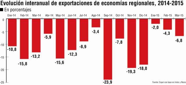Economías regionales: exportaciones suman la decimoquinta caída anual