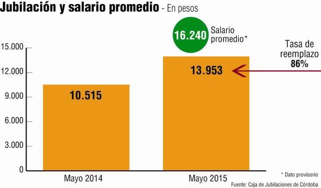 Caja: los haberes del Poder Judicial ya promedian $48.700