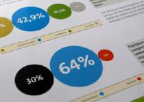 SEGÚN LA ENCUESTA. Una clara mayoría de las empresas encuestadas  cree que la información de RSE debería ser reportada.