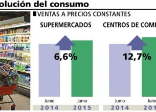 consumo en shoppings