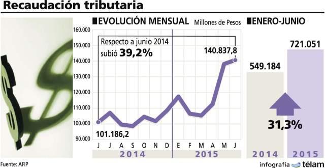 Recaudación impositiva creció en junio 39,2%