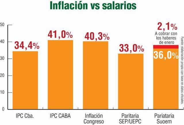 inflacion salarios