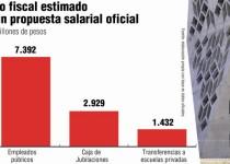 costo fiscal paritarias