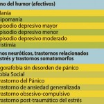 grafico trastornos