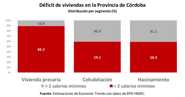 deficit viviendas