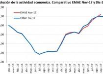 Gráfico Evolución de la Actividad Económica. Comparativo EMAE Nov-17  y EMAE Dic-17 Fuente: Iaraf  en base a datos oficiales del Indec