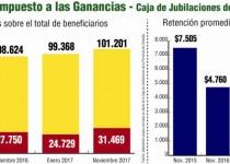 grafico ganancias