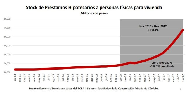 grafico creditos hipotecarios