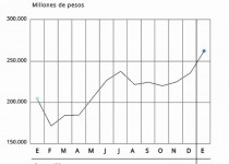 grafico-recaudacion-tributaria