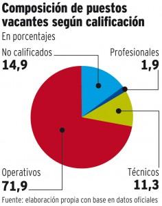grafico-vacantes-calificacion
