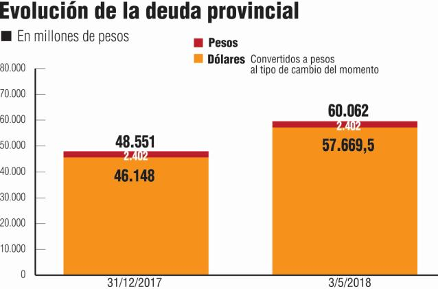 deuda provincial